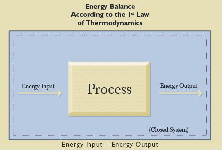energybalancediagram