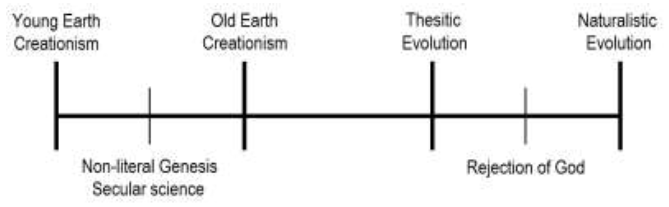 theisticevolutionchart-jakedoberenz