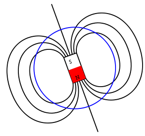 Diagram of Earth's magnetic field lines, including magnet.