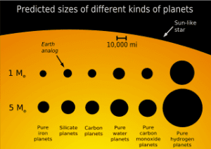 If a planet is detectable by both the radial-velocity and the transit methods, then both its true mass and its radius can be found. The planet's density can then be calculated.