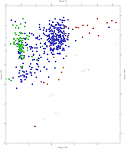 Scatterplot showing masses and orbital periods of all extrasolar planets discovered through 2010-10-03, with colors indicating method of detection: