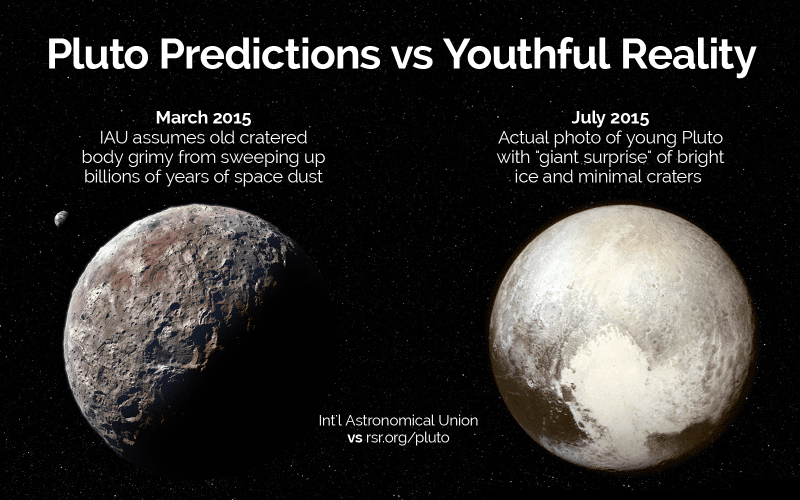 "Earlier in 2015, the Int'l Astronomical Union assumed Pluto would look like an old, cratered body grimy from sweeping up billions of years of space dust. Later, actual photos of the young Pluto were a ""giant surprise"" to materialists with its bright ice and minimal craters."
