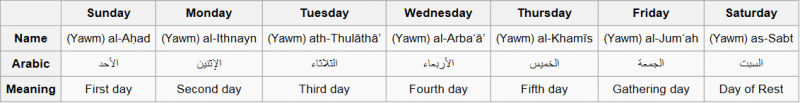 jay hall creation arabic weekday name and meaning chart