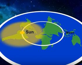 definitive observable evidence regarding the flat earth drm
