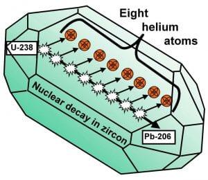 Zircon crystals radiometric dating