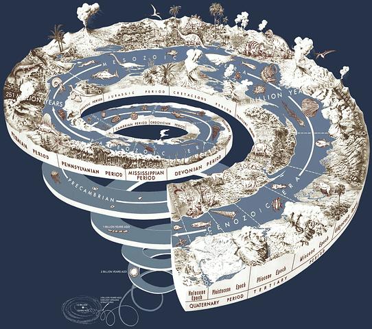 Spiral of Evolutionary development