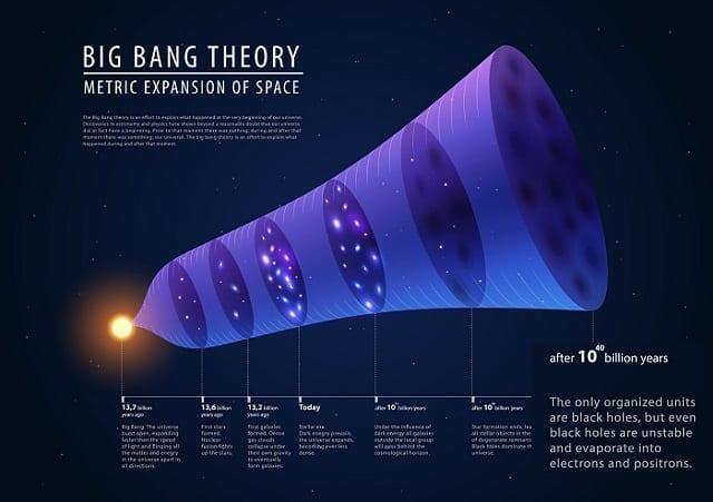 Big bang theory - description of past, present and future, vector