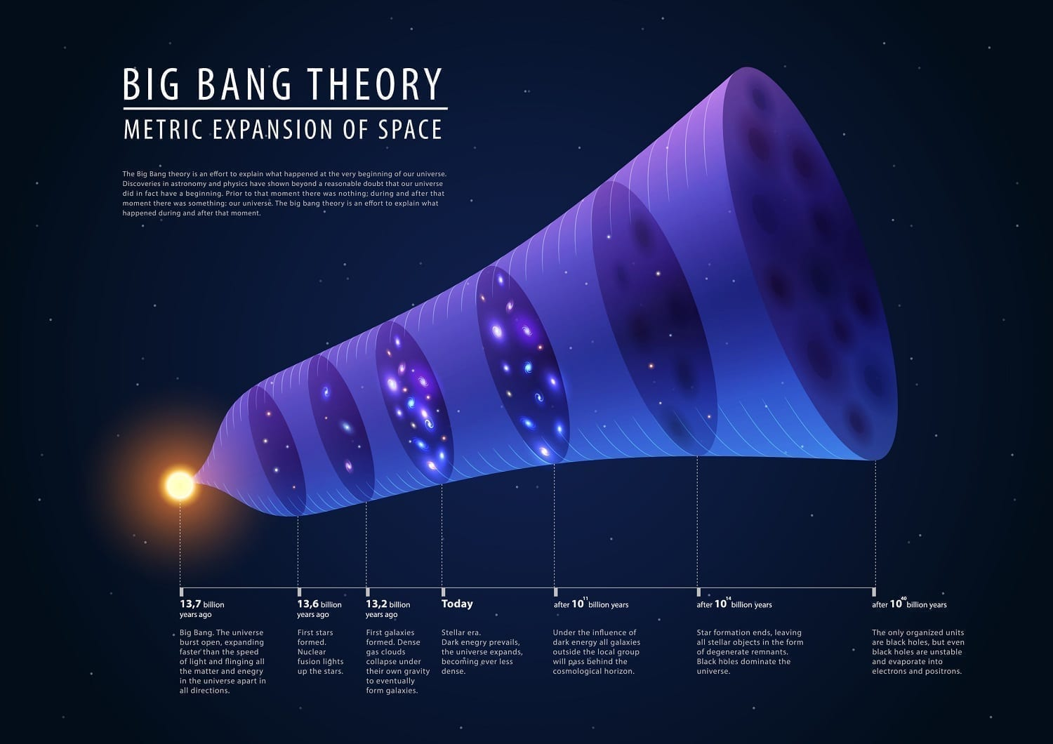 Big Bang timeline illustration: dreamstime ID: 56112424