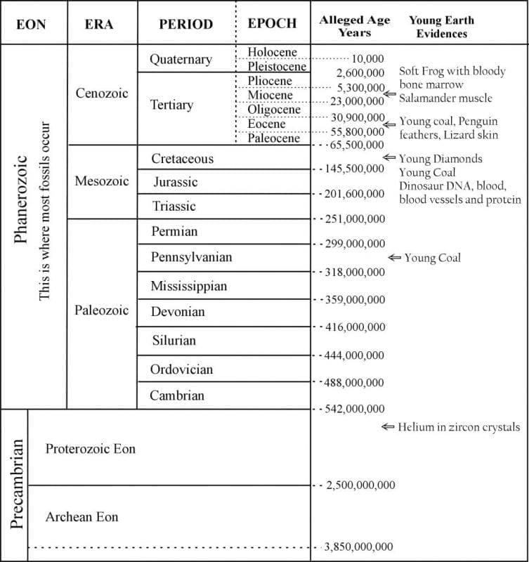 Chart comparing naturalistic assigned dates with known young findings