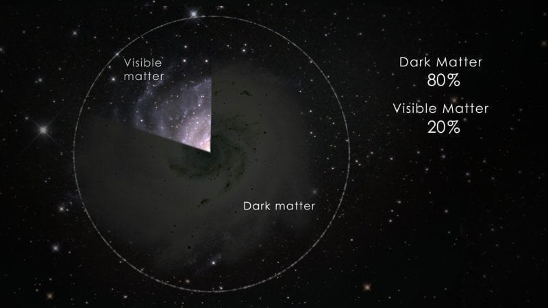 NASA Dark matter pie chart illustration