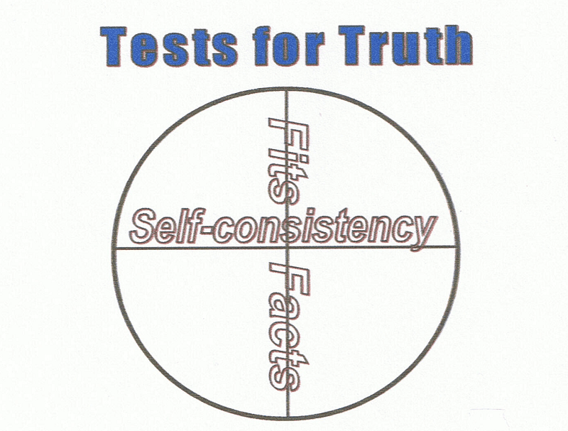 Diagram showing how truth needs self-consistency and to fit the facts