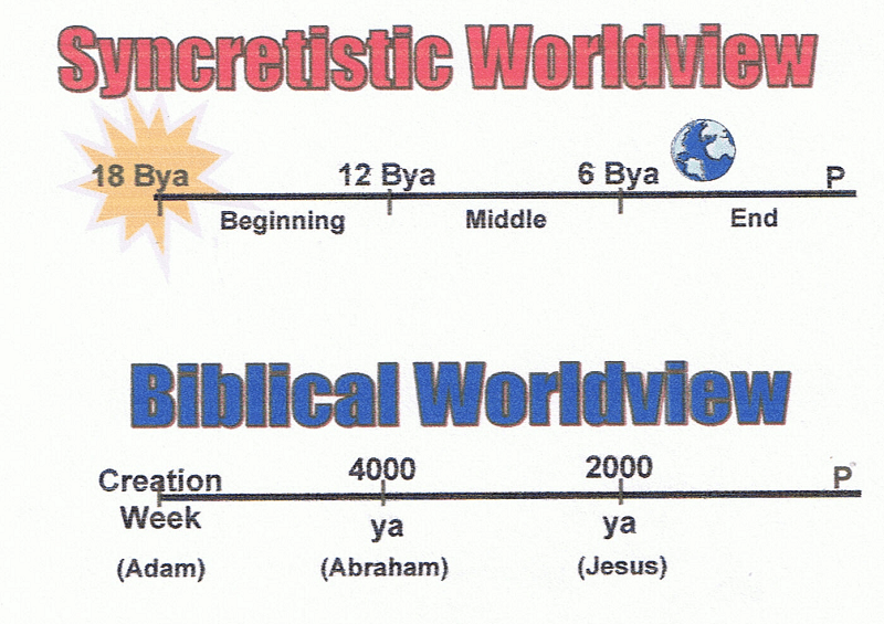 Old Age Timeline, with earth near the end, compared to biblical timeline with Adam at the beginning