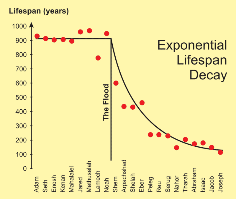 Life spans in Genesis showing exponential decay
