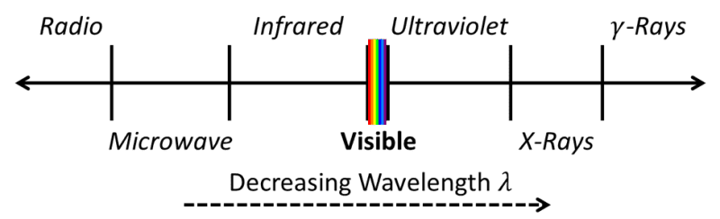 Electromagnetic spectrum showing the narrow band of visible light