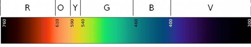 Light color spectrum from red to violet and beyond