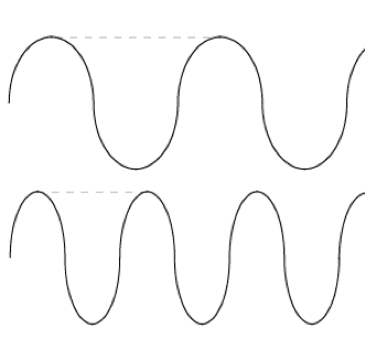 Two waves of different frequencies compared