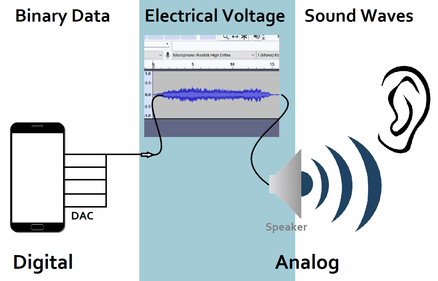 Digital to analog audio converter diagram