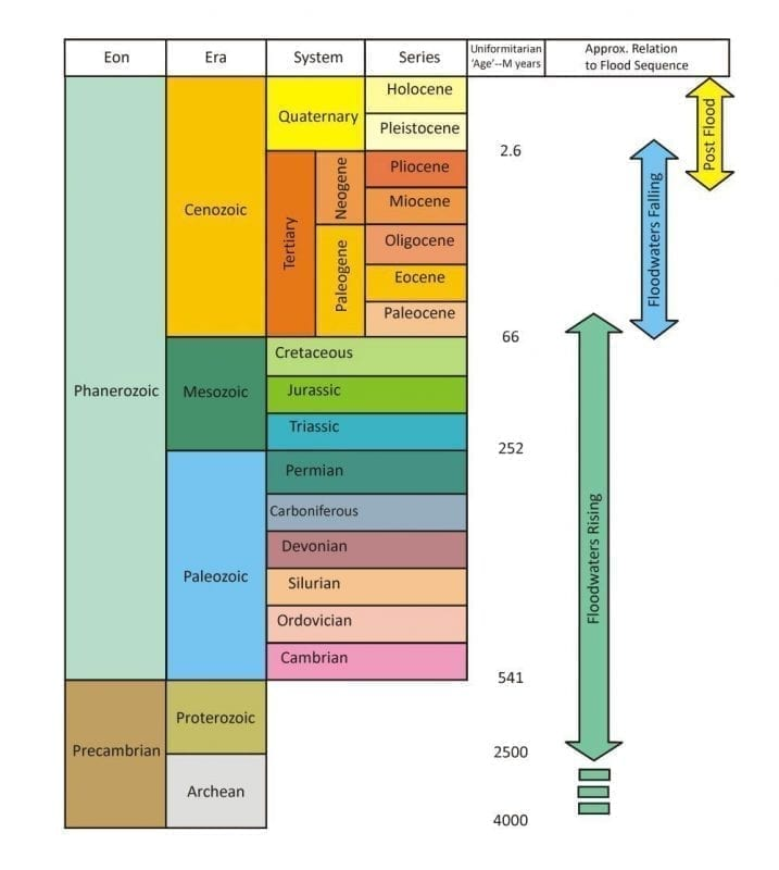 Geologic column with secular dating and flood stage arrows, image credit: Tas Walker