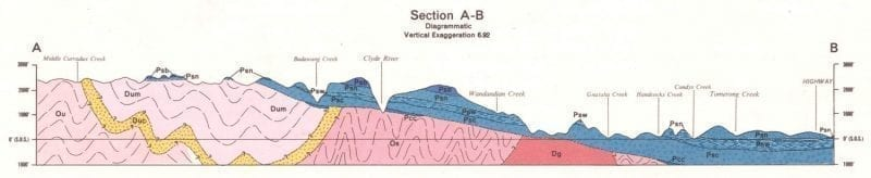 Ulladulla geological layering cross section