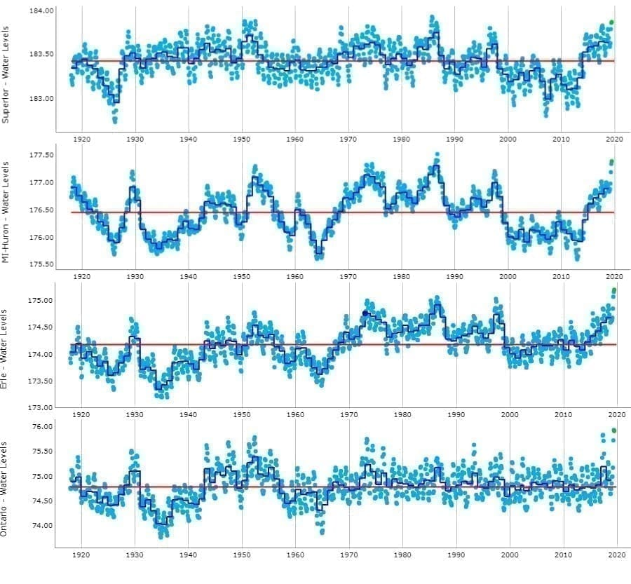 Great Lakes sea level graphs
