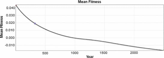 sharply downward trending graph by Sanford and Basener