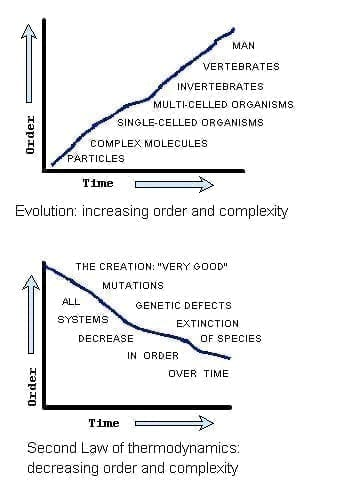 Upward evolutionary progression compared to downward 2nd Law
