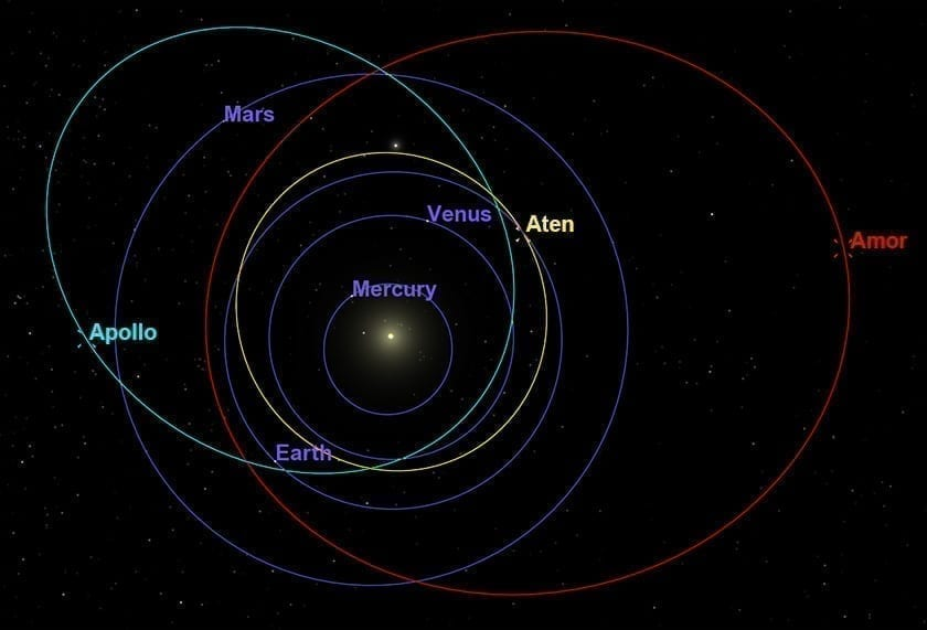 Diagram of near Earth asteroid orbits around the sun