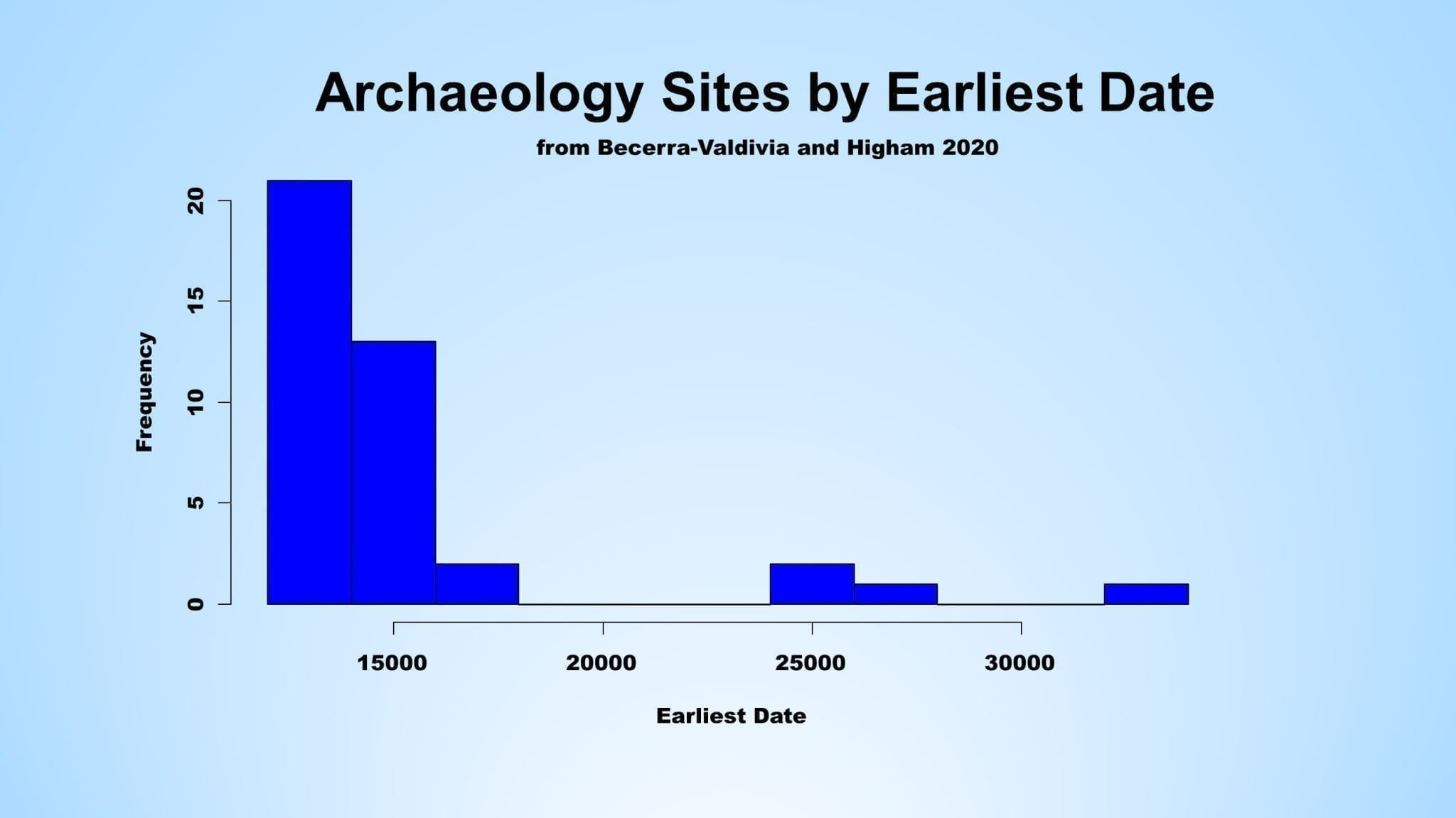 Chart showing clustering of dated finds