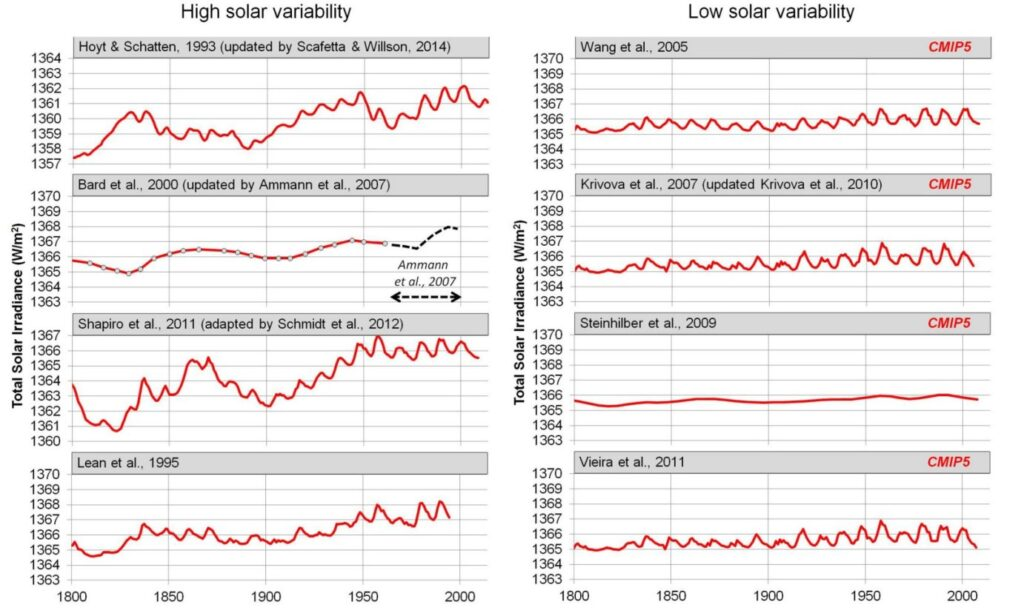 Eight solar variability graphs showing high divergence to small wave stability