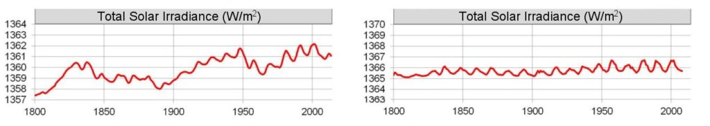 Solar variability charts, one showing high change, the other nearly constant