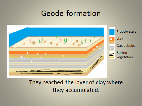 Geode formation graphic
