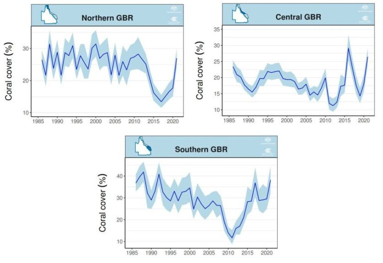 Great Barrier Reef variability charts